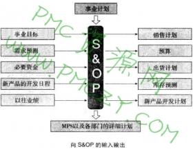 S&OP(销售运作计划)