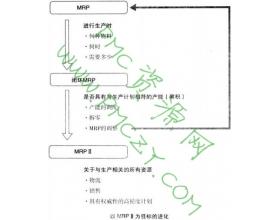 MRP(制造资源计划)的体系