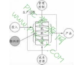 物料部门的机能、因素及作用