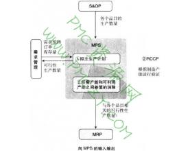 MPS(主生产计划)