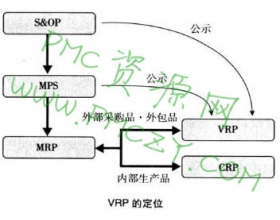 VRP(供应商需求计划)