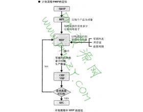 RCCP(粗略产能计划)