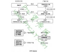 CRP(产能需求计划)