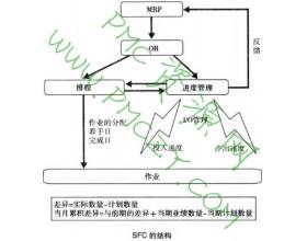 SFC(车间作业管理)