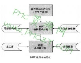 MRP与排程之间的关系