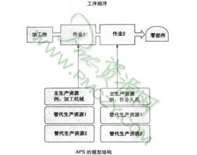 APS(高级计划与排程系统)的结构