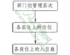 物料部的组织结构形式