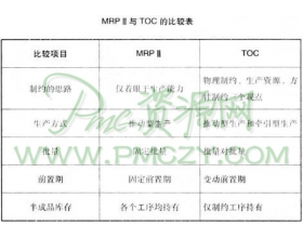 MRPⅡ与TOC的区别