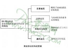 协同式供应链库存管理(CPFR)