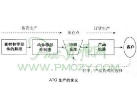 投入ATO生产的努力以及问题点