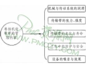 物料搬运器械卷扬机与传输带的管理方法