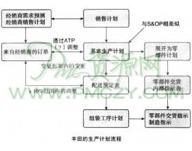 丰田生产计划系统