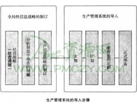 制订生产管理系统导入计划的步骤