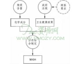 MSDS的一般要求及制作格式
