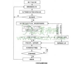生产订单的作业循环系统