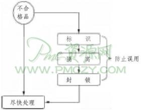 不合格材料的种类、管理方法及管理过程