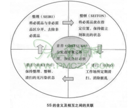 生产订单生产中的看板管理