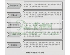 生产管理的目标QCD