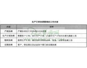 生产订单协调管理的工作内容