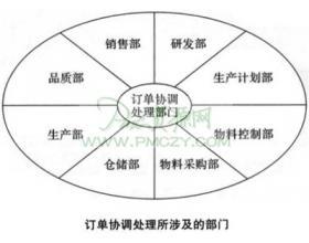 生产订单协调的处理程序