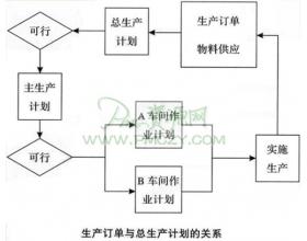 生产订单与总生产计划
