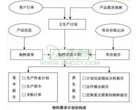 制订物料需求与供应计划