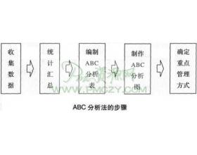 订单排序的ABC原则