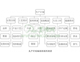 生产计划编制的流程和依据
