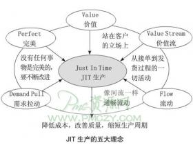 JIT生产追求完美的境界
