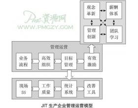 JIT生产企业的运营过程