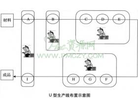 U型生产线的布置方式