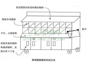 生产线换型物料车、工具车的使用