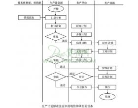 生产计划组织体系设计