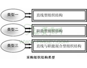 采购组织结构类型