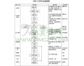 PMC订单作业流程图