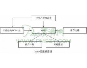 MRP系统管理技术
