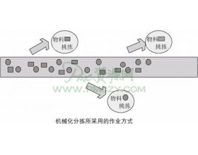 自动化立体仓库的业务功能和组成
