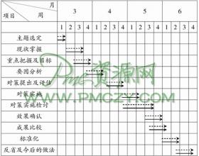 如何制订品管圈活动计划表?