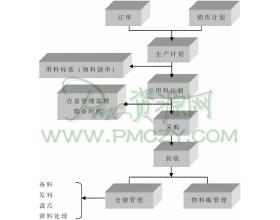 物料供应流程