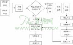 供应商管理的八个流程