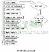 物料管理相辅相成十四流程