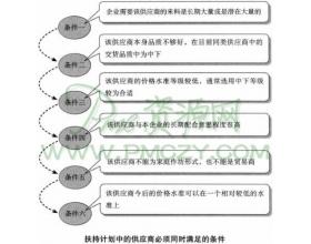 供应商扶持的十三个步骤