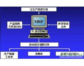 MRP的输入和输出