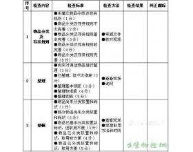 整理和整顿活动检查表