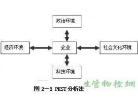 生产运作战略的环境分析