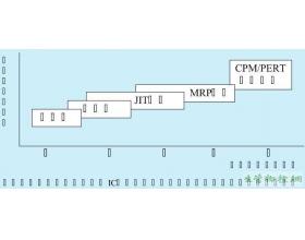 生产计划与管制(PPC)系统的分类