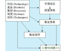 生产计划与管制(PPC)系统的演变