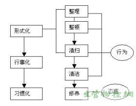 5S推进的基本原理