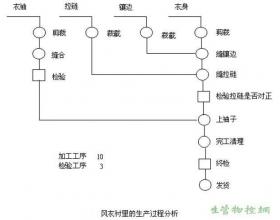 过程分析图表技术概述