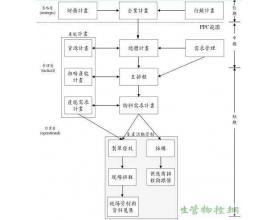 生产计划与管制(PPC)系统架构